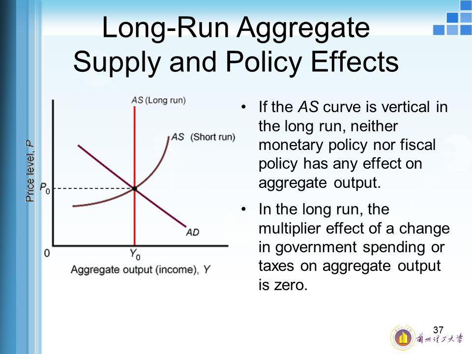 Long-Run Aggregate Supply and Policy Effects