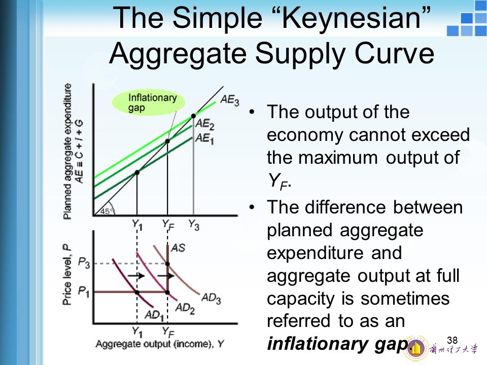 The Simple Keynesian Aggregate Supply Curve