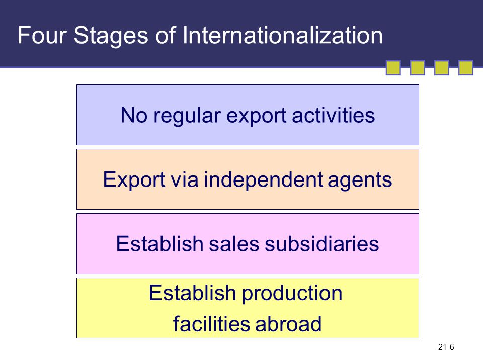Four Stages of Internationalization