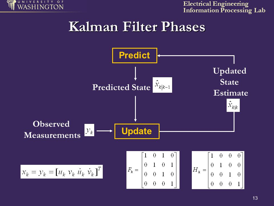 Kalman Filter Phases Predict Updated State Estimate Predicted State