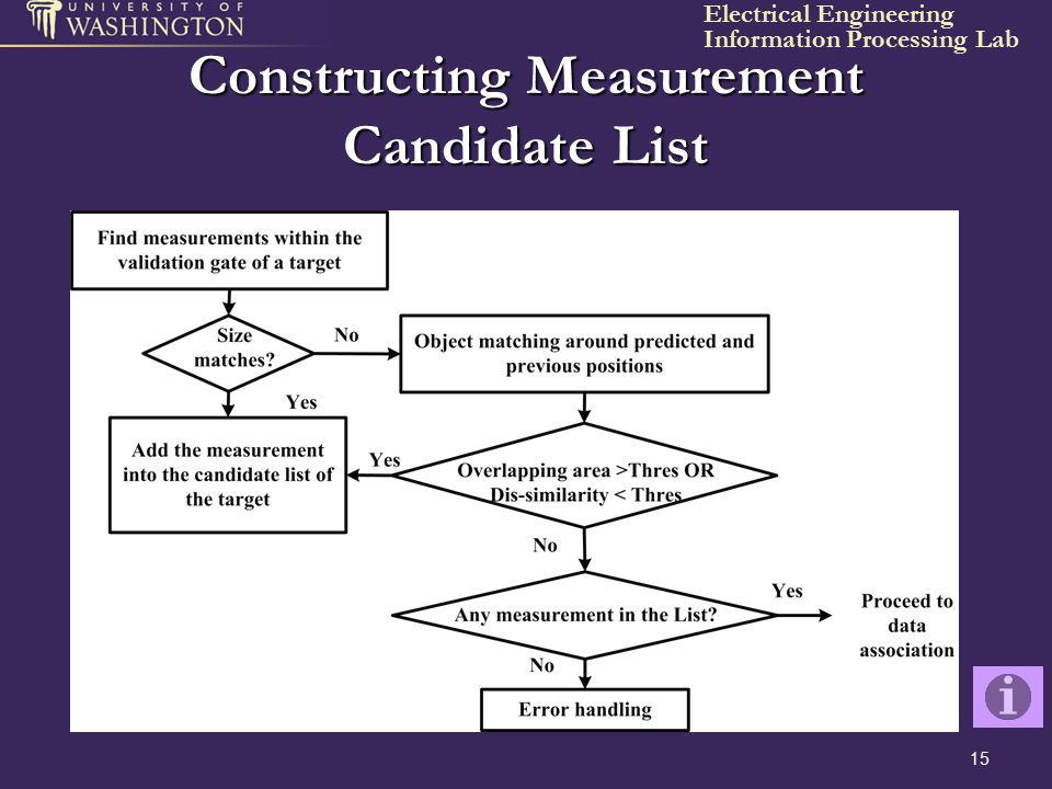 Constructing Measurement Candidate List
