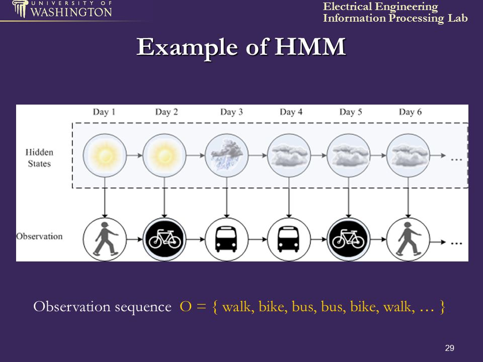 Example of HMM Observation sequence O = { walk, bike, bus, bus, bike, walk, … }