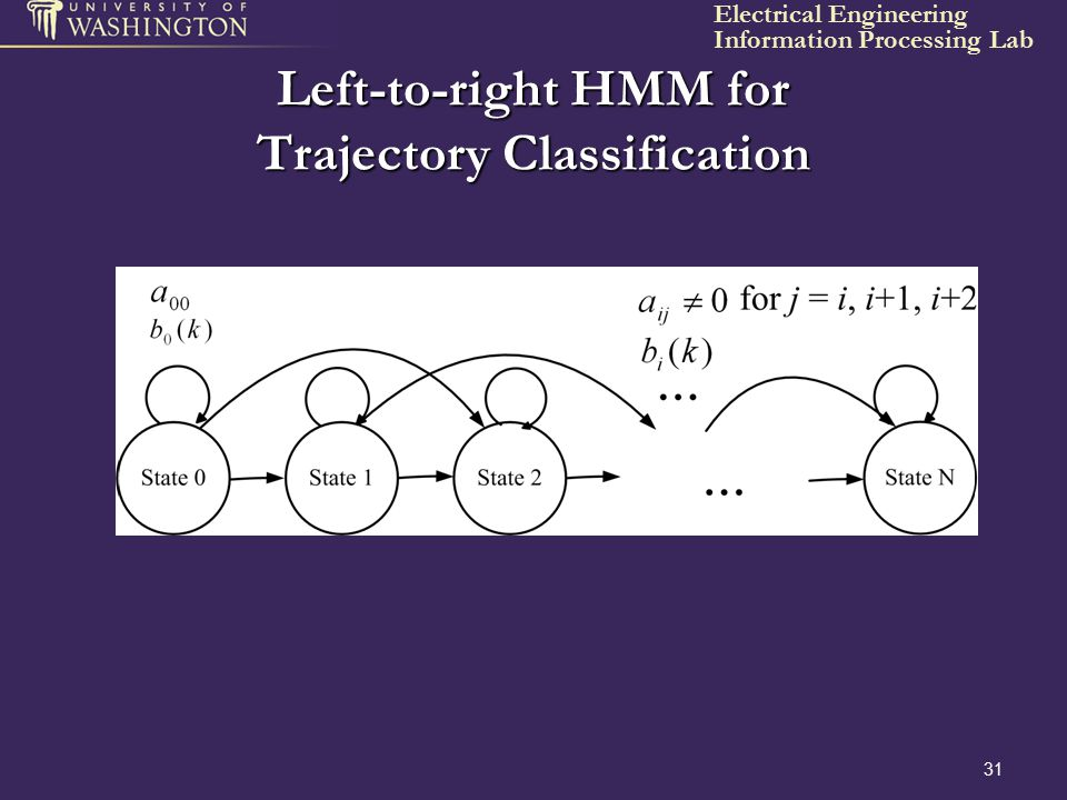 Left-to-right HMM for Trajectory Classification