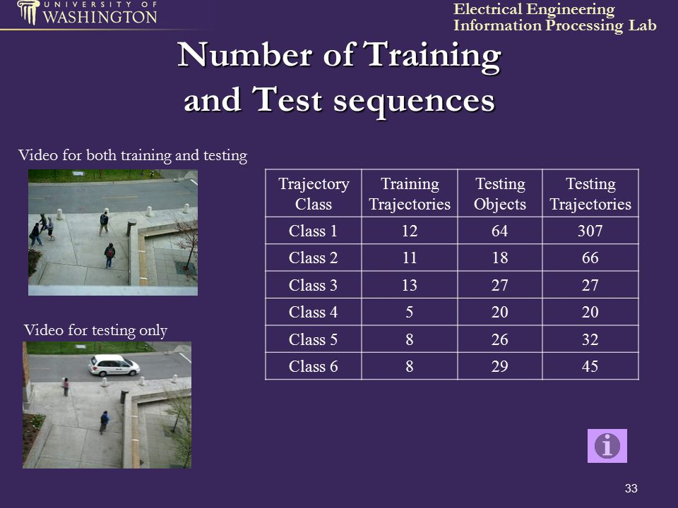 Number of Training and Test sequences
