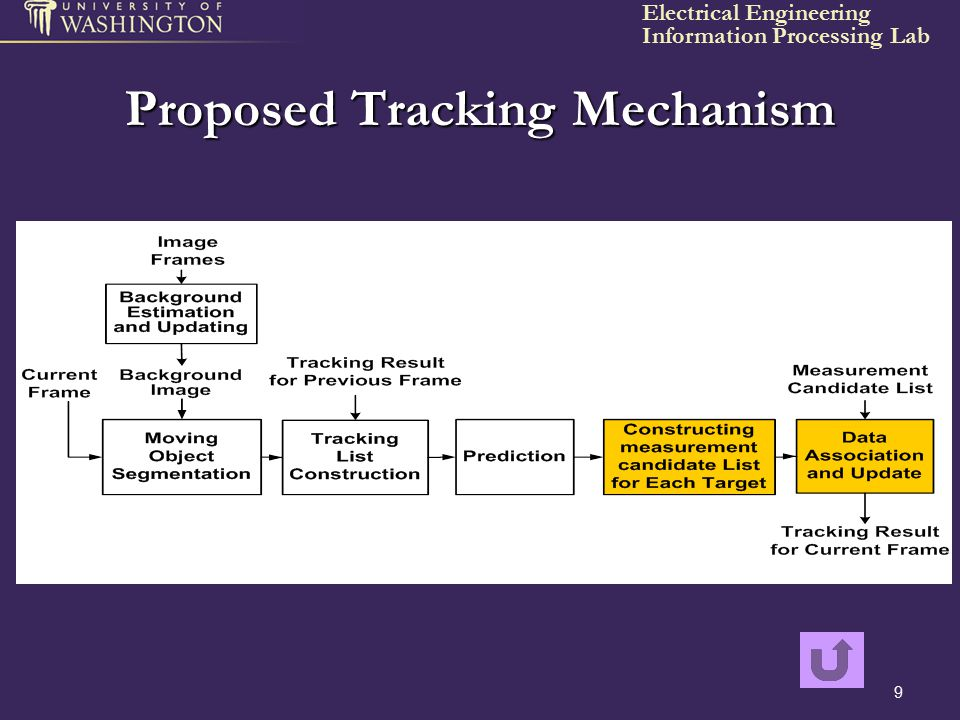 Proposed Tracking Mechanism