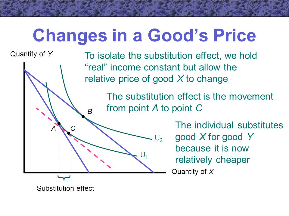 Changes in a Good's Price