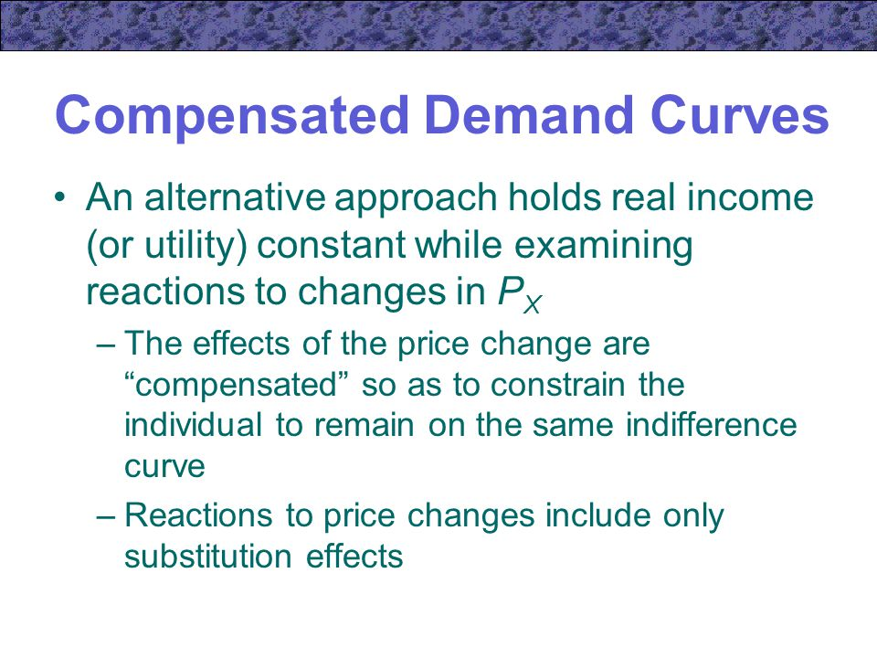 Compensated Demand Curves