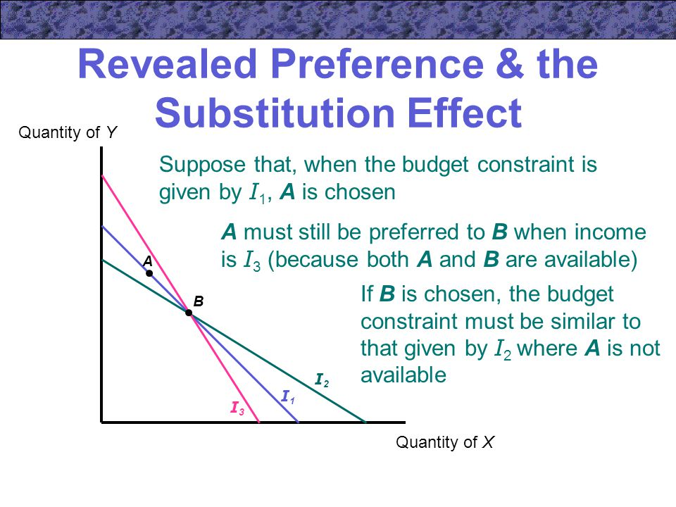 Revealed Preference & the Substitution Effect