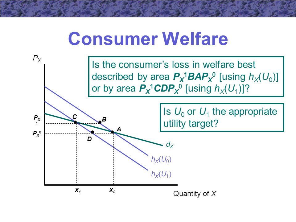 Consumer Welfare PX. Is the consumer's loss in welfare best described by area PX1BAPX0 [using hX(U0)] or by area PX1CDPX0 [using hX(U1)]