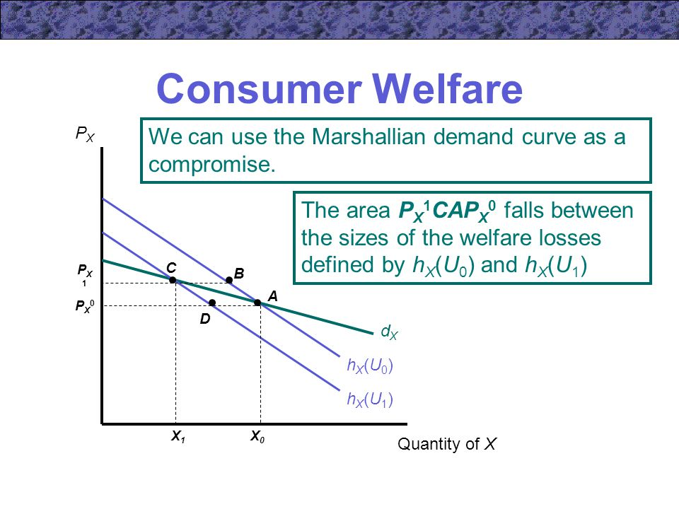 Consumer Welfare PX. We can use the Marshallian demand curve as a compromise.