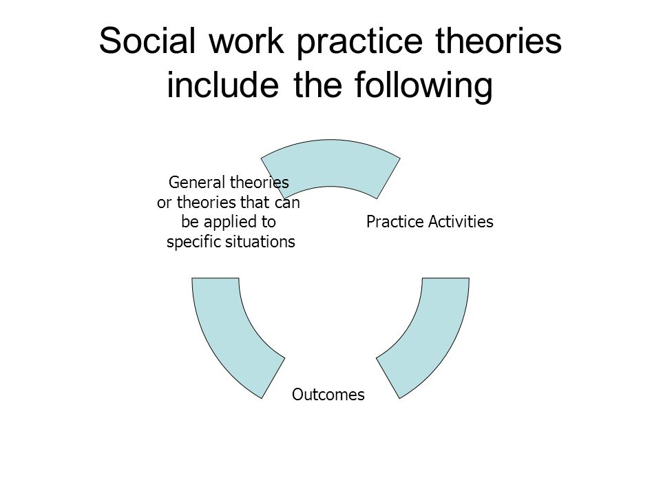 Social work practice theories include the following