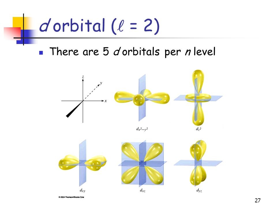 d orbital ( = 2) There are 5 d orbitals per n level
