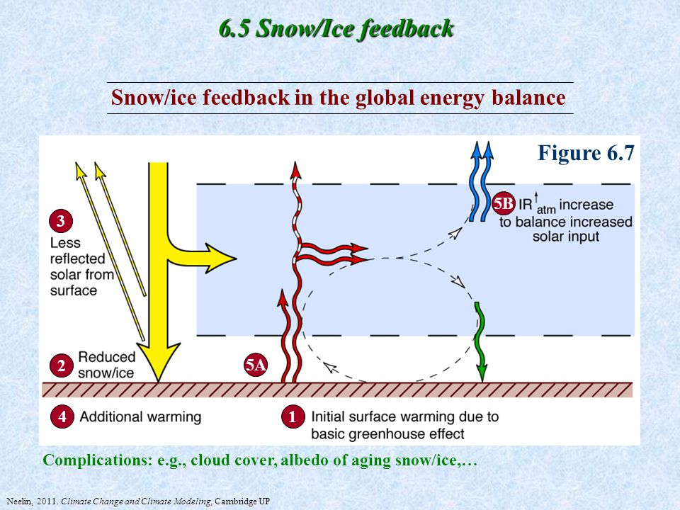 Chapter 6 The Greenhouse Effect And Climate Feedbacks Ppt Video