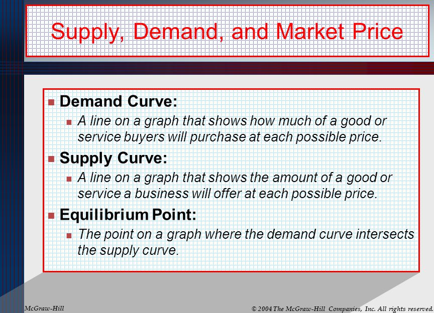 Supply, Demand, and Market Price
