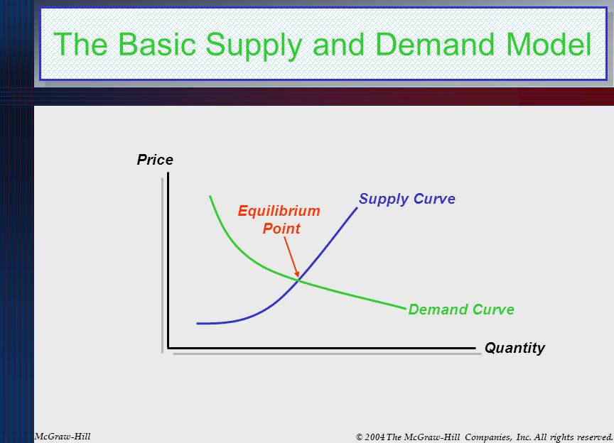 The Basic Supply and Demand Model