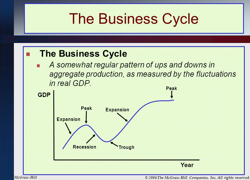 The Business Cycle The Business Cycle