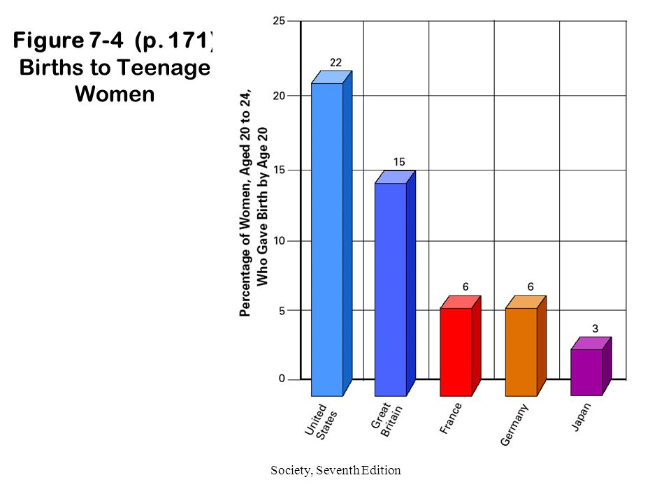 Figure 7-4 (p. 171) Births to Teenage Women