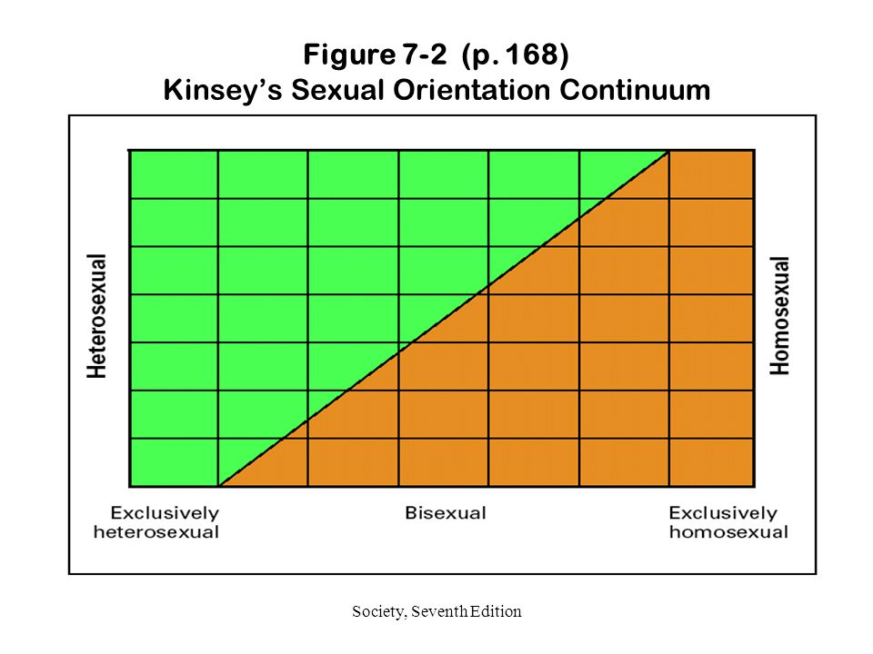Figure 7-2 (p. 168) Kinsey's Sexual Orientation Continuum