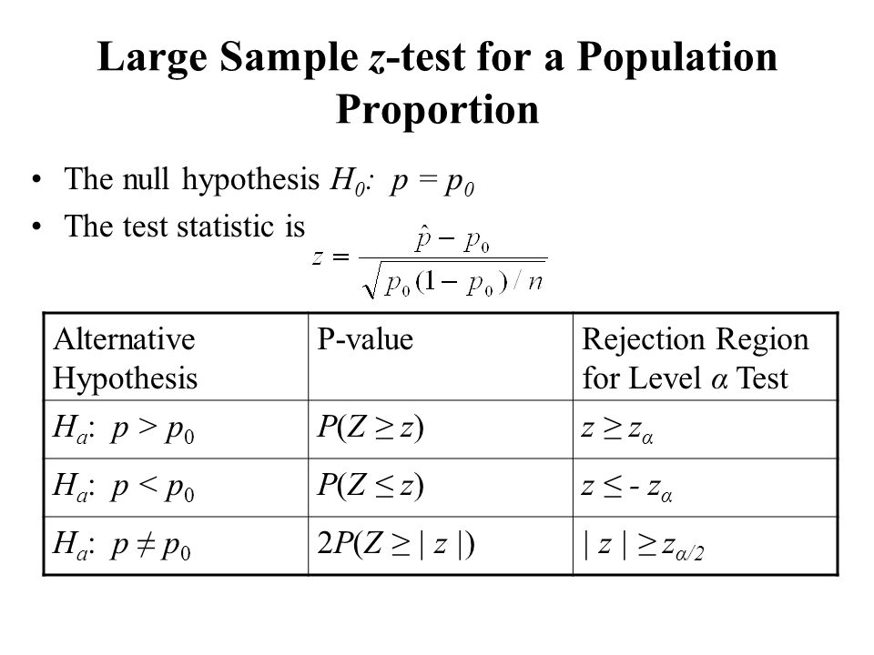Large Sample z-test for a Population Proportion
