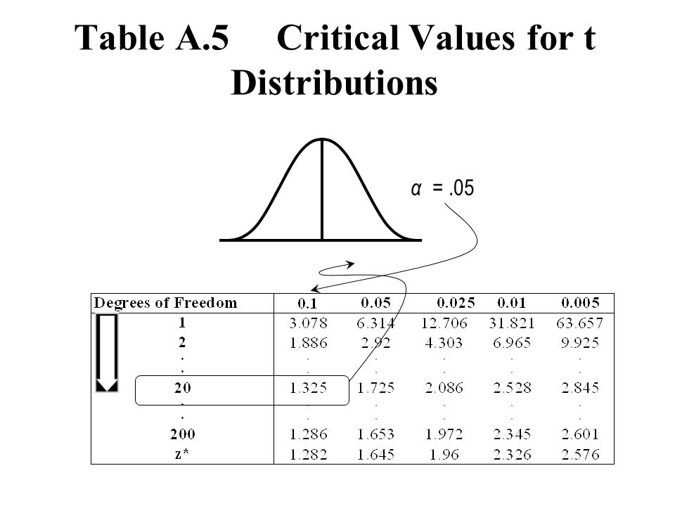 Table A.5 Critical Values for t Distributions