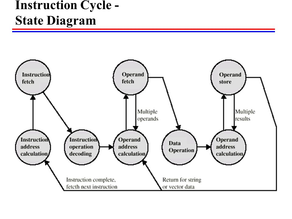 Instruction Cycle - State Diagram