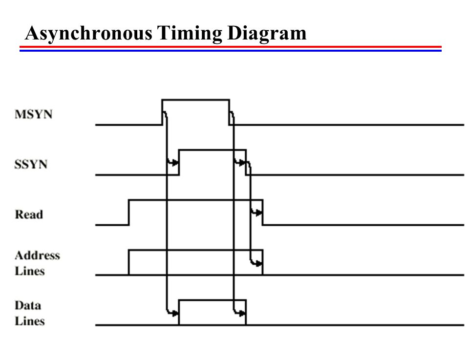 Asynchronous Timing Diagram