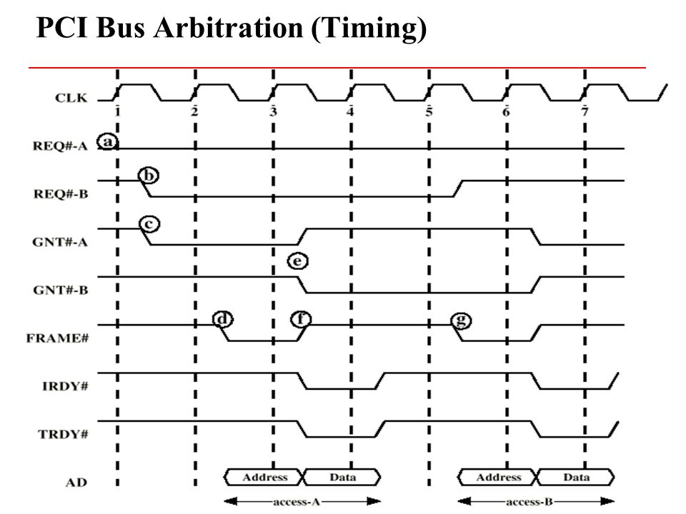PCI Bus Arbitration (Timing)