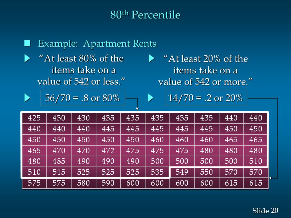 80th Percentile Example: Apartment Rents At least 80% of the