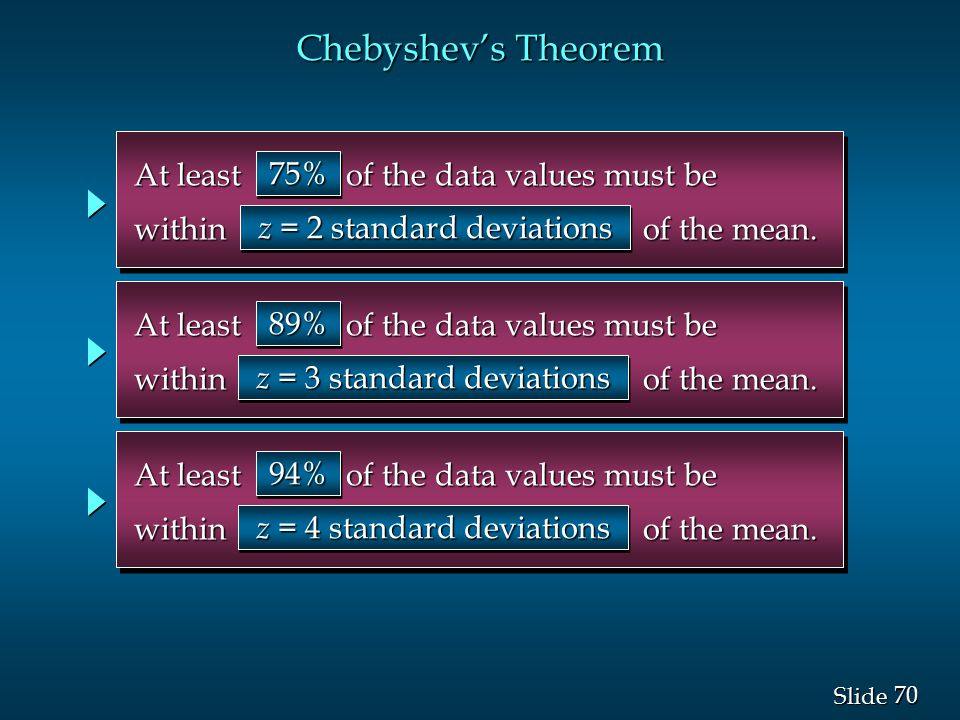 Chebyshev's Theorem At least of the data values must be 75%