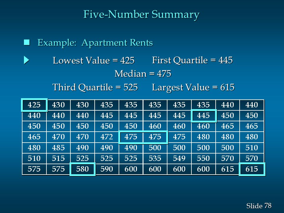 Five-Number Summary Example: Apartment Rents Lowest Value = 425