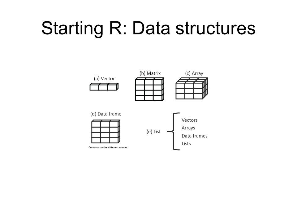 Lecture 7 : Introduction to R Pat Browne - ppt download