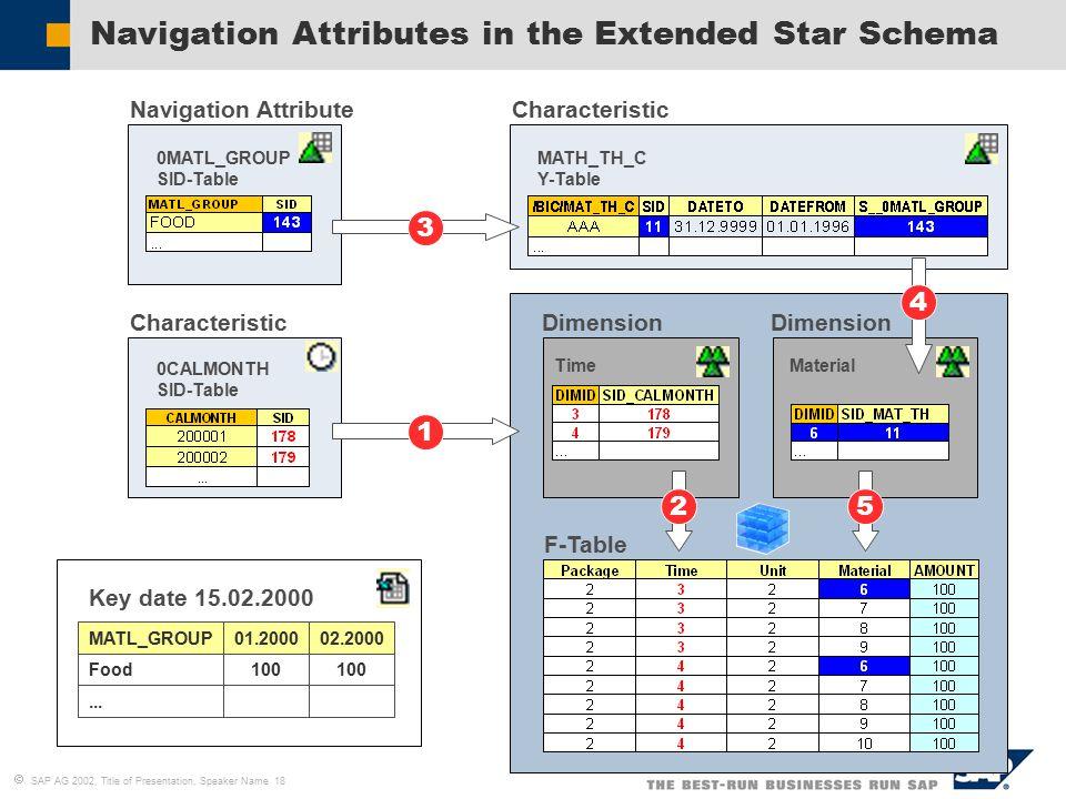 sap bw data modeling pdf