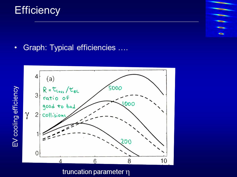 Efficiency Graph: Typical efficiencies …. EV cooling efficiency