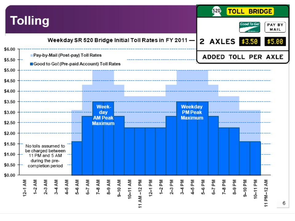 Range of toll rates being considered for the SR 520 bridge