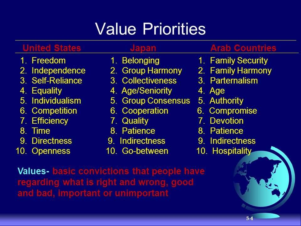 Value Priorities United States Japan Arab Countries