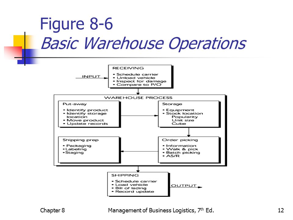 Warehousing Decisions - ppt video online download