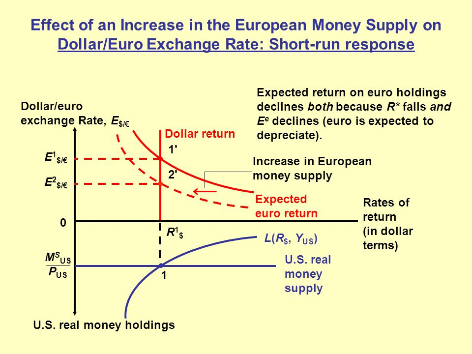Effect Of An Increase In The European Money Supply On Dollar Euro Exchange Rate