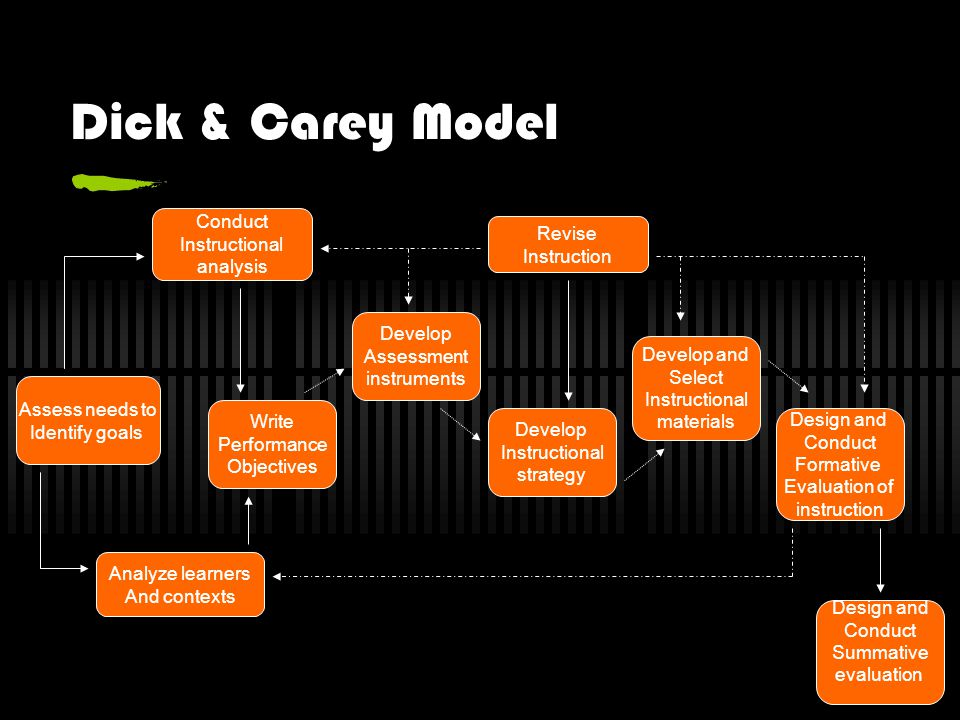 The Concurrence Of Steps In The Dick And Carey Model And That Of Slid