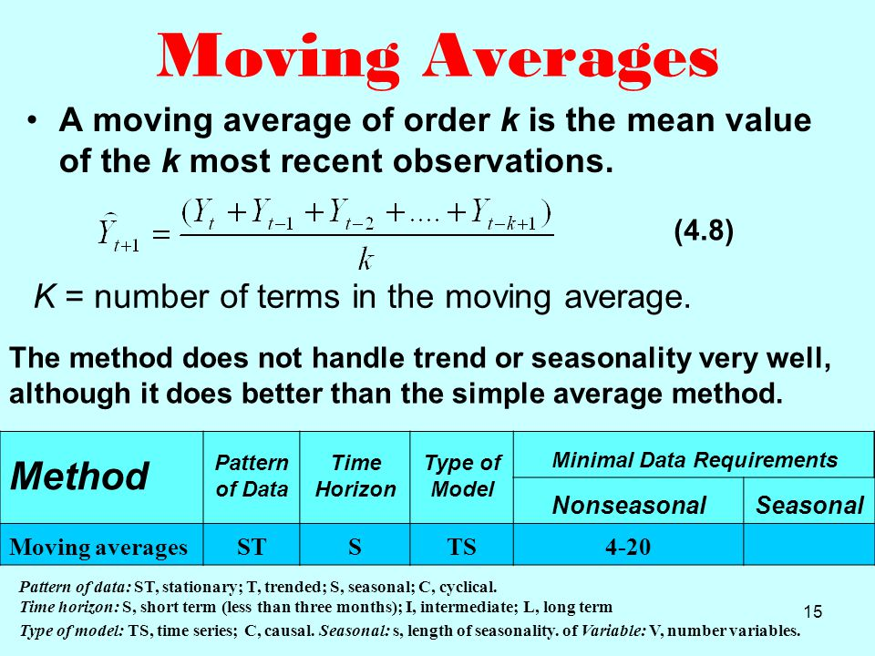 CHAPTER 4 MOVING AVERAGES AND SMOOTHING METHODS (Page 107