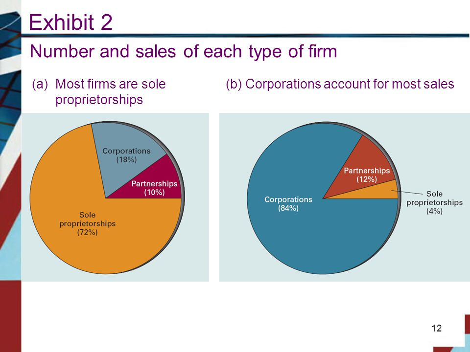 Exhibit 2 Number and sales of each type of firm