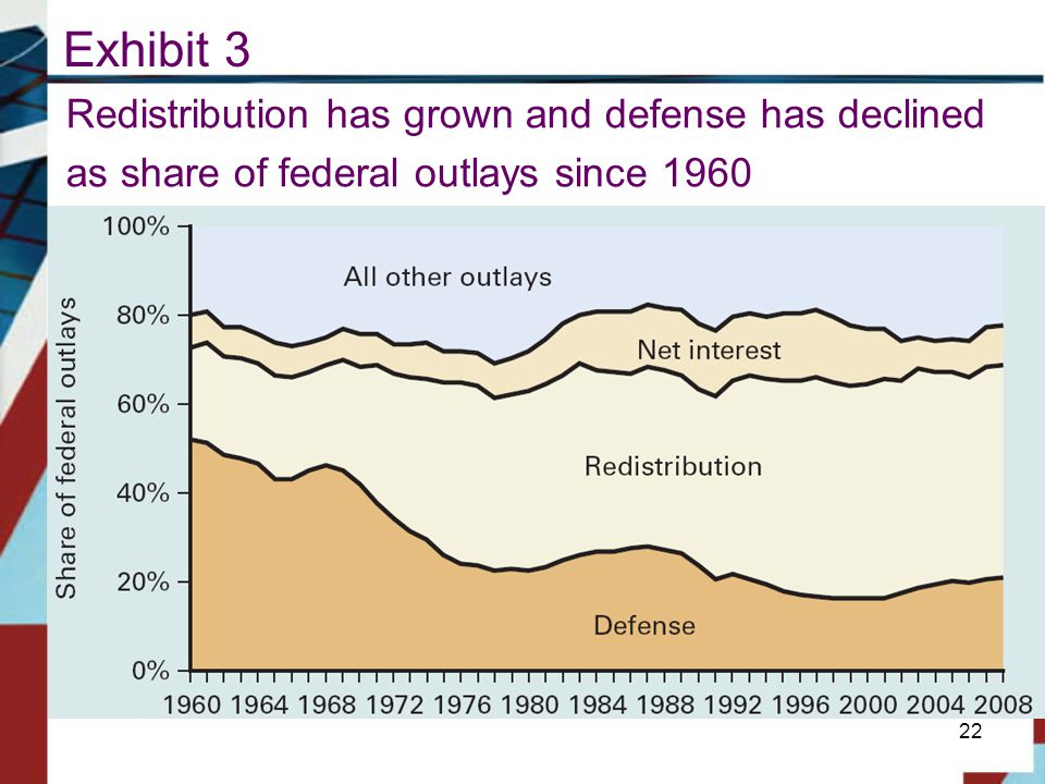 Exhibit 3 Redistribution has grown and defense has declined