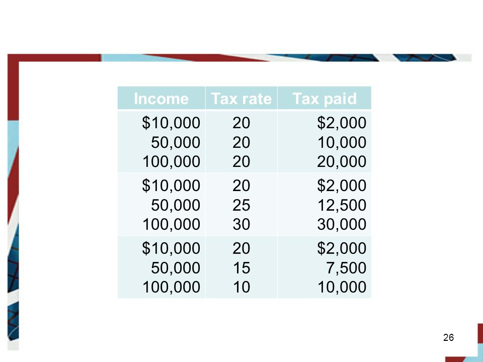 Income Tax rate. Tax paid. $10, , , $2, , , ,500.