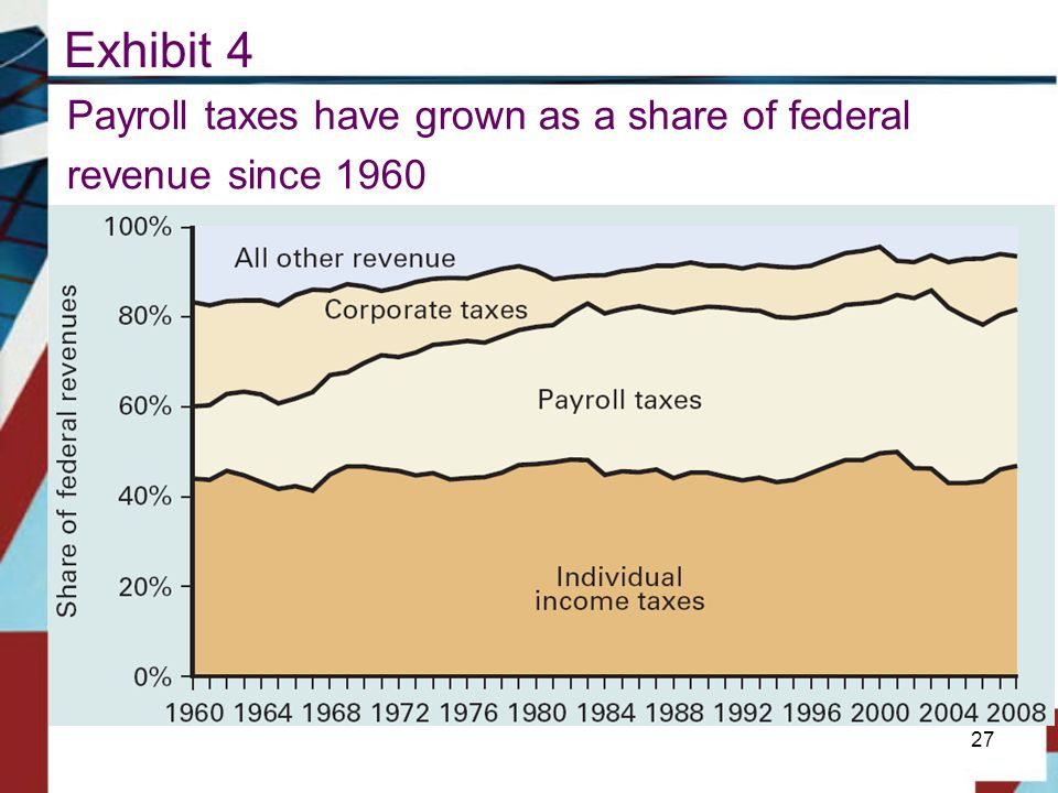 Exhibit 4 Payroll taxes have grown as a share of federal