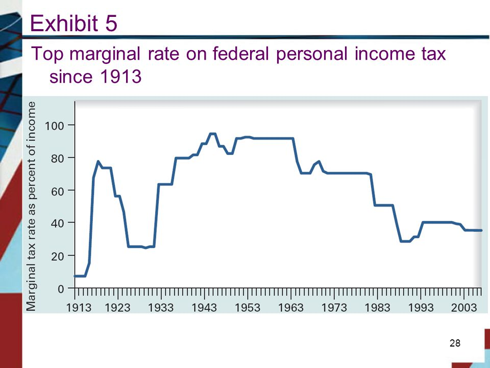 Exhibit 5 Top marginal rate on federal personal income tax since 1913