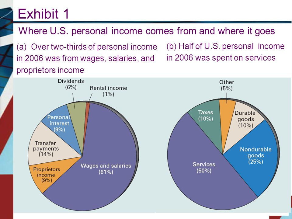 Exhibit 1 Where U.S. personal income comes from and where it goes