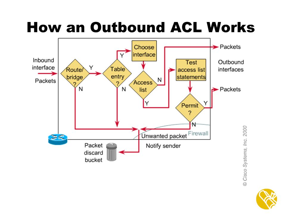 How an Outbound ACL Works