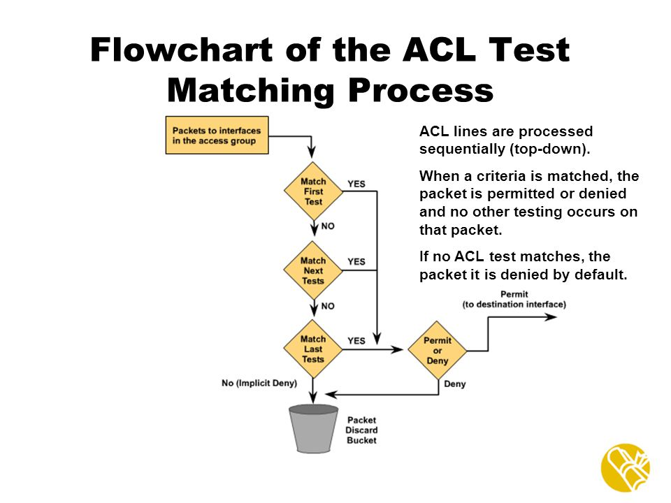 Flowchart of the ACL Test Matching Process