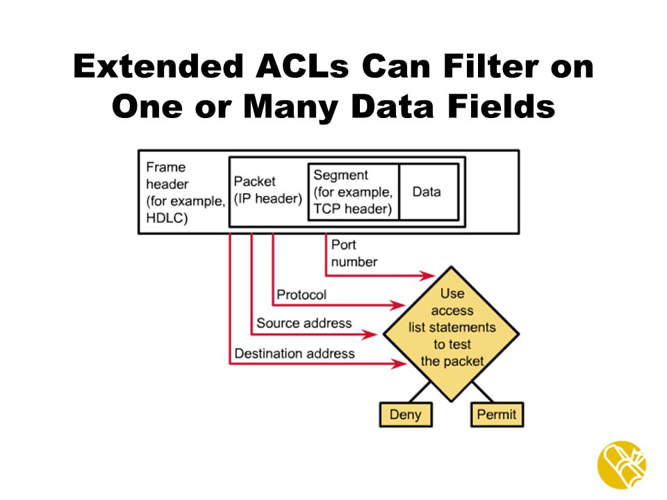 Extended ACLs Can Filter on One or Many Data Fields