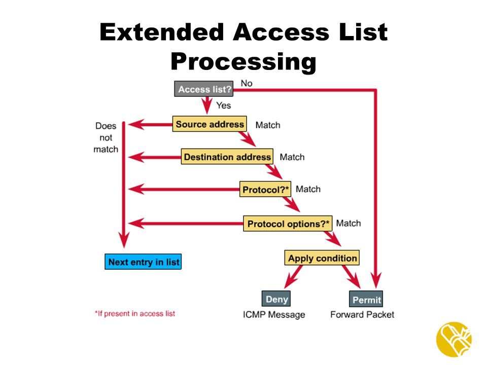 Extended Access List Processing