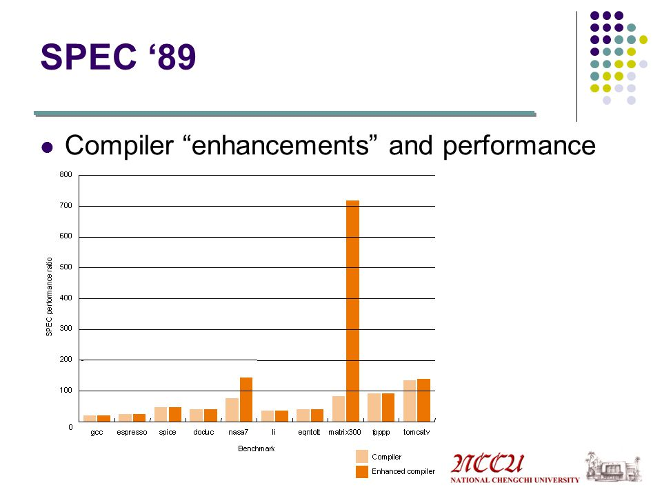 SPEC '89 Compiler enhancements and performance